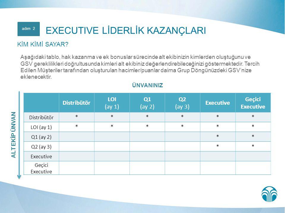 ÜNVANINIZ Distribütör LOI (ay 1) Q1 (ay 2) Q2 (ay 3) Executive Geçici Executive Distribütör ****** LOI (ay 1) ****** Q1 (ay 2) ** Q2 (ay 3) ** Executi