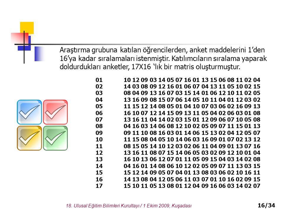 18. Ulusal Eğitim Bilimleri Kurultayı / 1 Ekim 2009, Kuşadası 16/34 Araştırma grubuna katılan öğrencilerden, anket maddelerini 1'den 16'ya kadar sıral