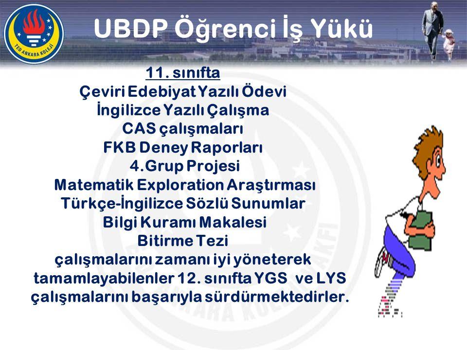 UBDP Ö ğ renci İş Yükü 11. sınıfta Çeviri Edebiyat Yazılı Ödevi İ ngilizce Yazılı Çalı ş ma CAS çalı ş maları FKB Deney Raporları 4.Grup Projesi Matem