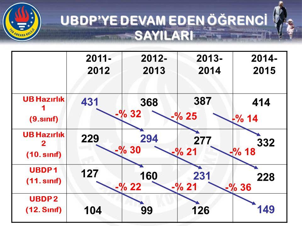 2011- 2012 2012- 2013 2013- 2014 2014- 2015 UB Hazırlık 1 (9.sınıf) UB Hazırlık 2 (10. sınıf) UBDP 1 (11. sınıf) UBDP 2 (12. Sınıf) UBDP'YE DEVAM EDEN