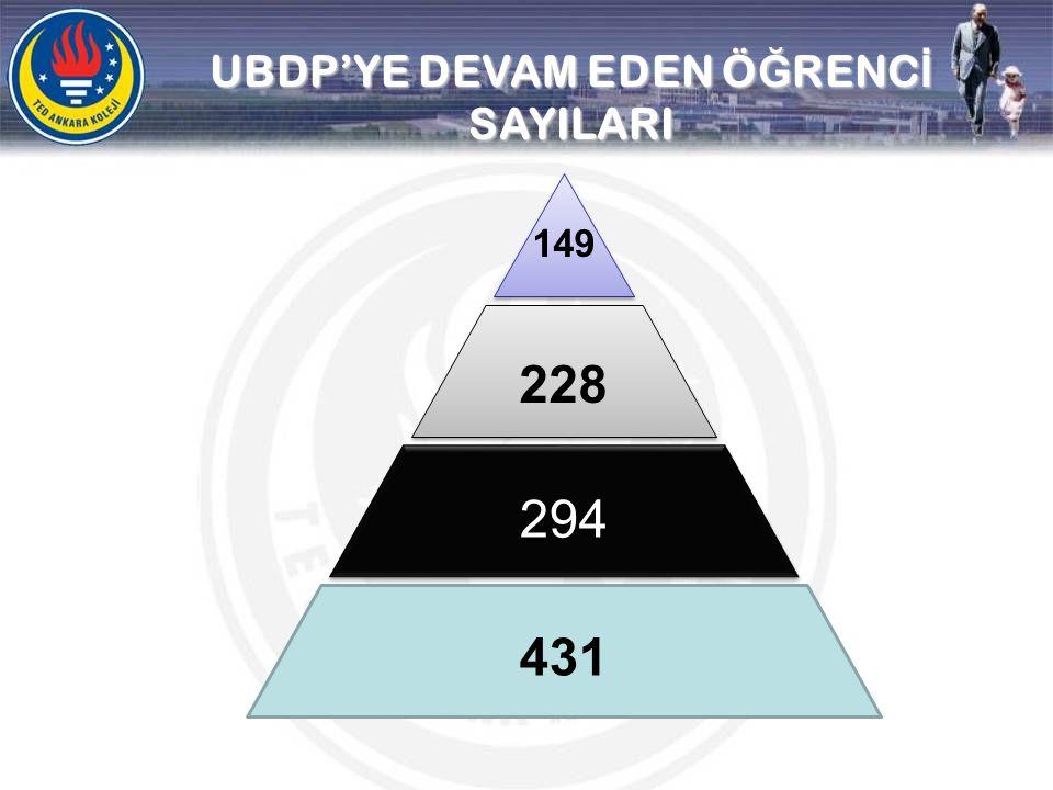 UBDP'YE DEVAM EDEN Ö Ğ RENC İ SAYILARI 431 294 149 228