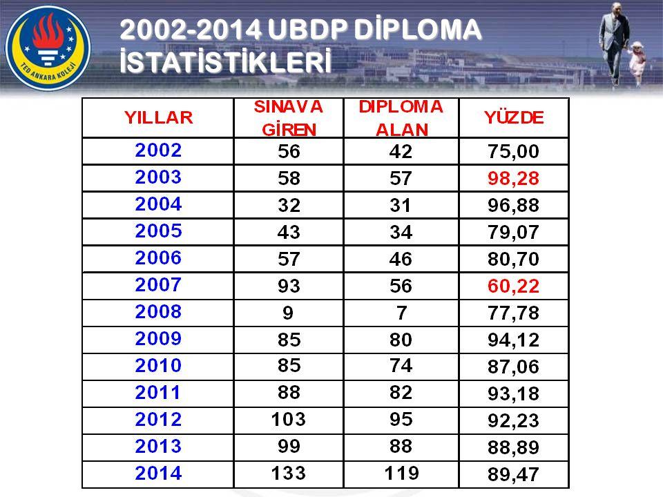 2002-2014 UBDP D İ PLOMA İ STAT İ ST İ KLER İ