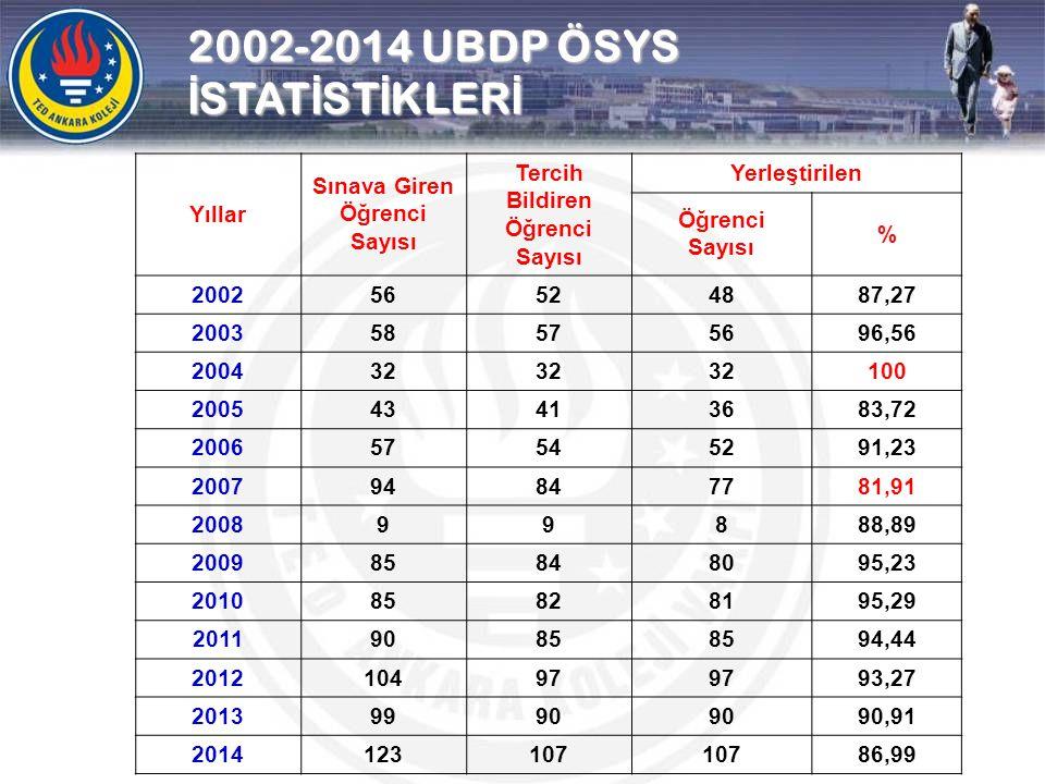 2002-2014 UBDP ÖSYS İ STAT İ ST İ KLER İ Yıllar Sınava Giren Öğrenci Sayısı Tercih Bildiren Öğrenci Sayısı Yerleştirilen Öğrenci Sayısı % 200256524887
