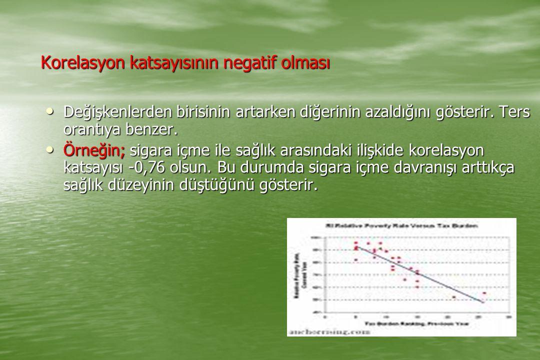 Korelasyon katsayısının negatif olması Değişkenlerden birisinin artarken diğerinin azaldığını gösterir. Ters orantıya benzer. Değişkenlerden birisinin