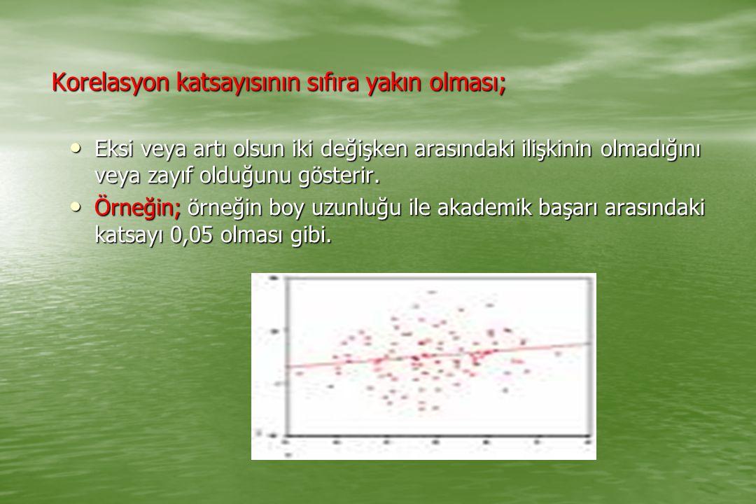 Korelasyon katsayısının sıfıra yakın olması; Eksi veya artı olsun iki değişken arasındaki ilişkinin olmadığını veya zayıf olduğunu gösterir. Eksi veya