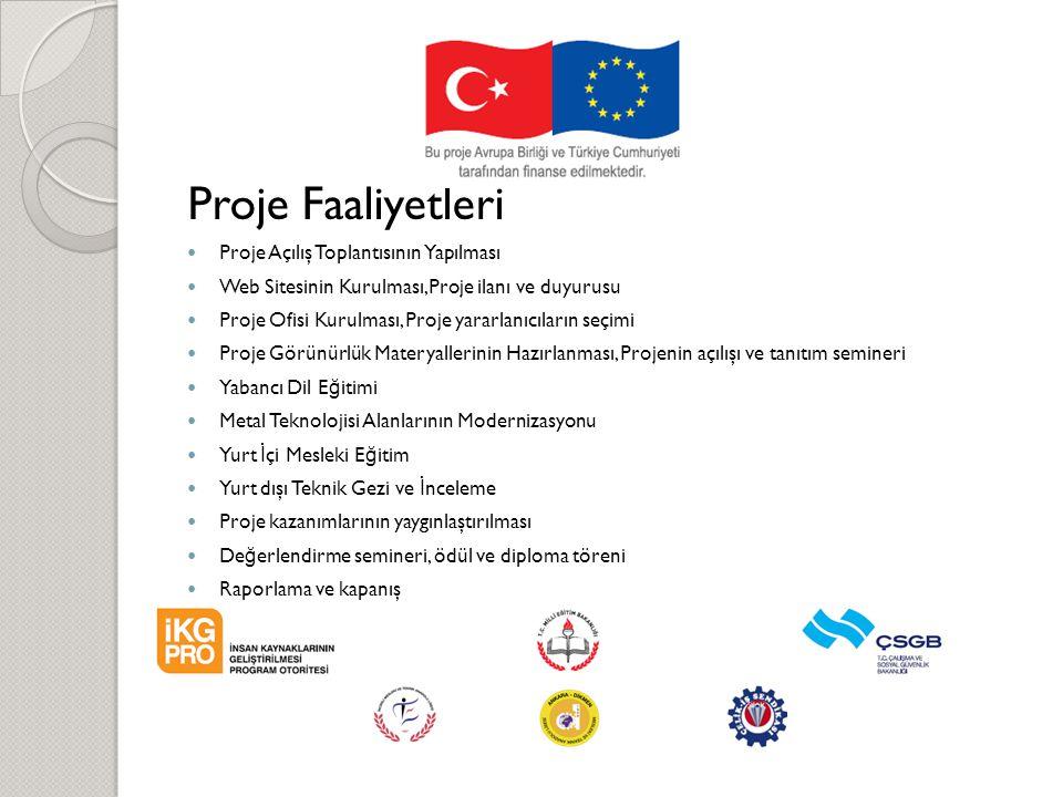 Proje Faaliyetleri Proje Açılış Toplantısının Yapılması Web Sitesinin Kurulması,Proje ilanı ve duyurusu Proje Ofisi Kurulması, Proje yararlanıcıların seçimi Proje Görünürlük Materyallerinin Hazırlanması, Projenin açılışı ve tanıtım semineri Yabancı Dil E ğ itimi Metal Teknolojisi Alanlarının Modernizasyonu Yurt İ çi Mesleki E ğ itim Yurt dışı Teknik Gezi ve İ nceleme Proje kazanımlarının yaygınlaştırılması De ğ erlendirme semineri, ödül ve diploma töreni Raporlama ve kapanış