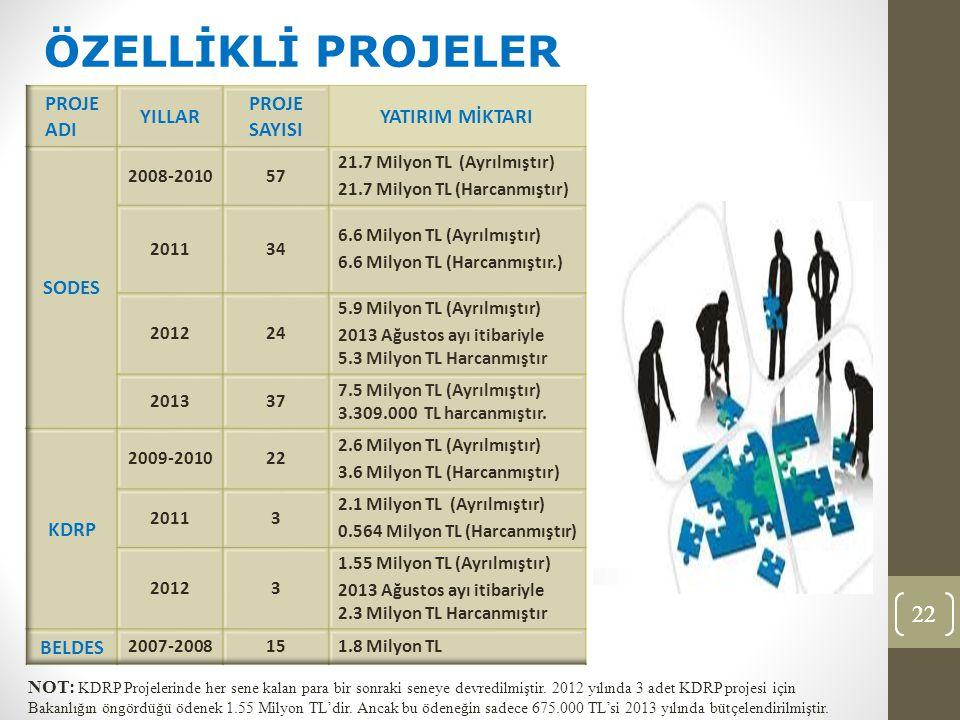 22 ÖZELLİKLİ PROJELER NOT: KDRP Projelerinde her sene kalan para bir sonraki seneye devredilmiştir.