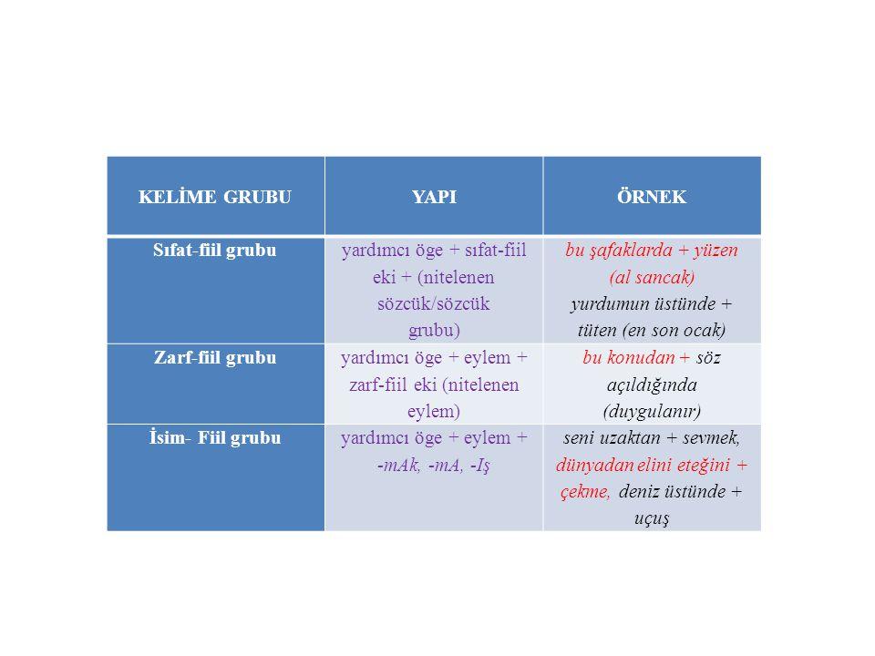 KELİME GRUBU YAPI ÖRNEK Sıfat-fiil grubu yardımcı öge + sıfat-fiil eki + (nitelenen sözcük/sözcük grubu) bu şafaklarda + yüzen (al sancak) yurdumun üs