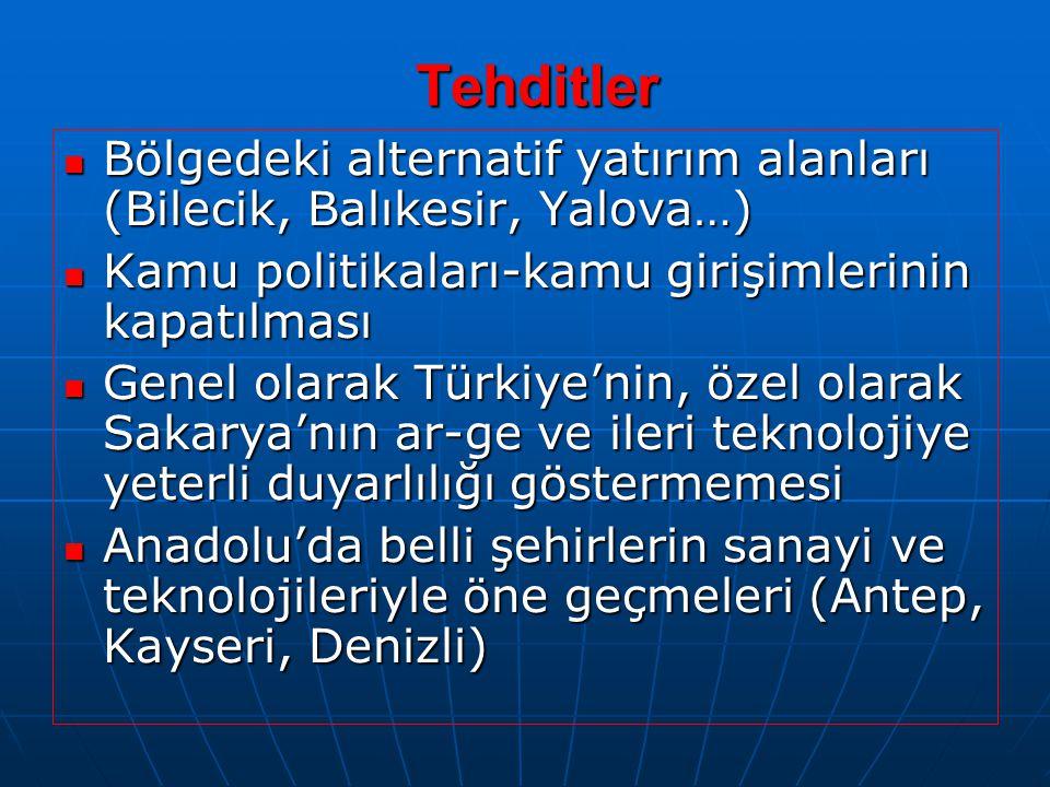 Tehditler Bölgedeki alternatif yatırım alanları (Bilecik, Balıkesir, Yalova…) Bölgedeki alternatif yatırım alanları (Bilecik, Balıkesir, Yalova…) Kamu politikaları-kamu girişimlerinin kapatılması Kamu politikaları-kamu girişimlerinin kapatılması Genel olarak Türkiye'nin, özel olarak Sakarya'nın ar-ge ve ileri teknolojiye yeterli duyarlılığı göstermemesi Genel olarak Türkiye'nin, özel olarak Sakarya'nın ar-ge ve ileri teknolojiye yeterli duyarlılığı göstermemesi Anadolu'da belli şehirlerin sanayi ve teknolojileriyle öne geçmeleri (Antep, Kayseri, Denizli) Anadolu'da belli şehirlerin sanayi ve teknolojileriyle öne geçmeleri (Antep, Kayseri, Denizli)