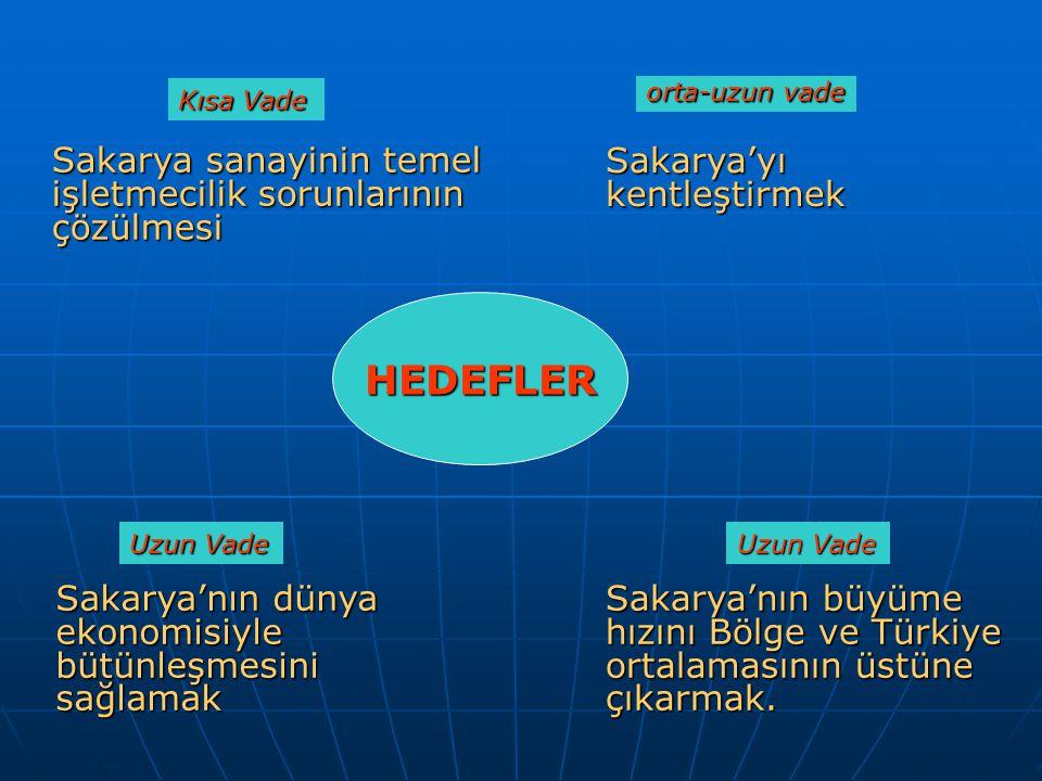Sakarya sanayinin temel işletmecilik sorunlarının çözülmesi Sakarya'yı kentleştirmek Sakarya'nın dünya ekonomisiyle bütünleşmesini sağlamak Sakarya'nın büyüme hızını Bölge ve Türkiye ortalamasının üstüne çıkarmak.