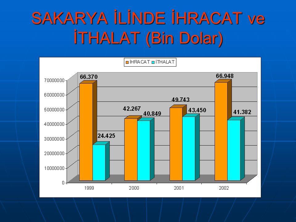 SAKARYA İLİNDE İHRACAT ve İTHALAT (Bin Dolar)