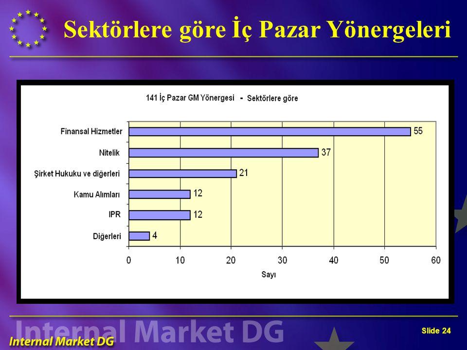 Slide 24 Sektörlere göre İç Pazar Yönergeleri