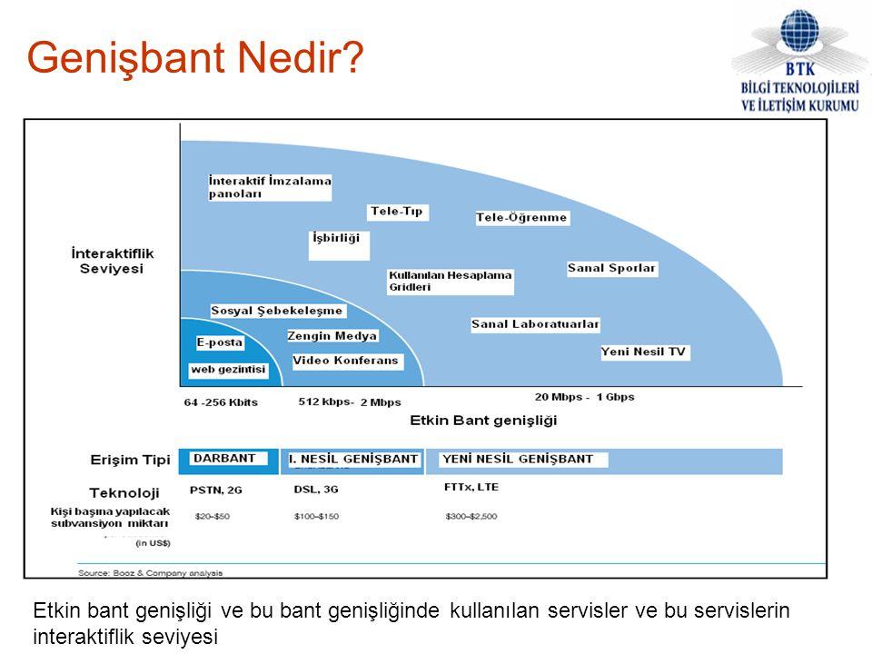 Etkin bant genişliği ve bu bant genişliğinde kullanılan servisler ve bu servislerin interaktiflik seviyesi