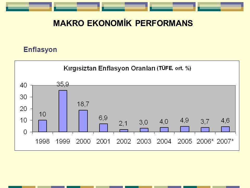 MAKRO EKONOMİK PERFORMANS Enflasyon