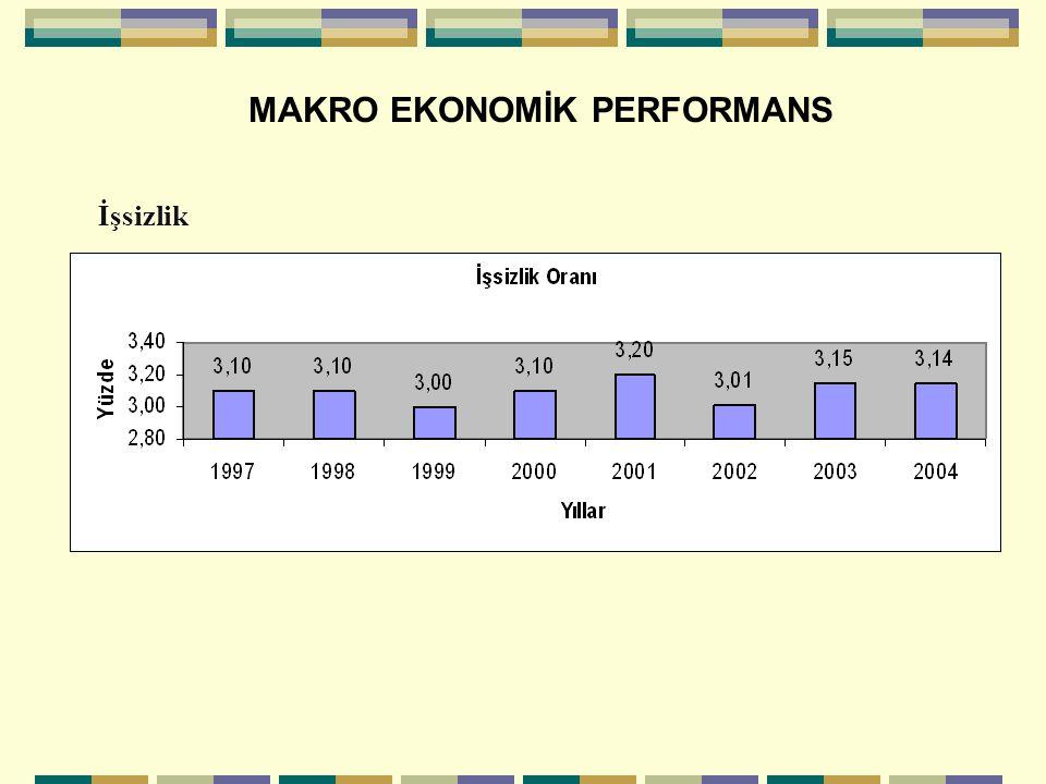 MAKRO EKONOMİK PERFORMANS İşgücünün Sektörel Dağılımı