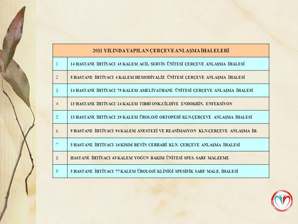 2011 YILINDA YAPILAN ÇERÇEVE ANLAŞMA İHALELERİ 1 14 HASTANE İHTİYACI 43 KALEM ACİL SERVİS ÜNİTESİ ÇERÇEVE ANLAŞMA İHALESİ 2 5 HASTANE İHTİYACI 4 KALEM