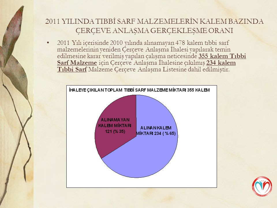 2011 YILINDA TIBBİ SARF MALZEMELERİN KALEM BAZINDA ÇERÇEVE ANLAŞMA GERÇEKLEŞME ORANI 2011 Yılı içerisinde 2010 yılında alınamayan 478 kalem tıbbi sarf