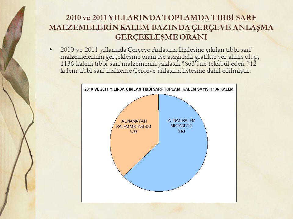 2010 ve 2011 YILLARINDA TOPLAMDA TIBBİ SARF MALZEMELERİN KALEM BAZINDA ÇERÇEVE ANLAŞMA GERÇEKLEŞME ORANI 2010 ve 2011 yıllarında Çerçeve Anlaşma İhalesine çıkılan tıbbi sarf malzemelerinin gerçekleşme oranı ise aşağıdaki grafikte yer almış olup, 1136 kalem tıbbi sarf malzemenin yaklaşık %63'üne tekabül eden 712 kalem tıbbi sarf malzeme Çerçeve anlaşma listesine dahil edilmiştir.