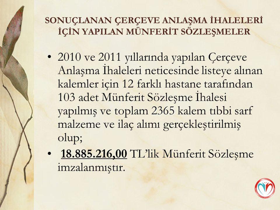 SONUÇLANAN ÇERÇEVE ANLAŞMA İHALELERİ İÇİN YAPILAN MÜNFERİT SÖZLEŞMELER 23652010 ve 2011 yıllarında yapılan Çerçeve Anlaşma İhaleleri neticesinde listeye alınan kalemler için 12 farklı hastane tarafından 103 adet Münferit Sözleşme İhalesi yapılmış ve toplam 2365 kalem tıbbi sarf malzeme ve ilaç alımı gerçekleştirilmiş olup; 18.885.216,00 TL'lik Münferit Sözleşme imzalanmıştır.