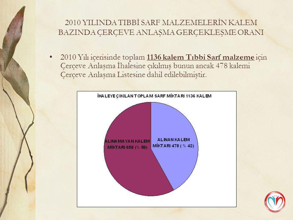 2010 YILINDA TIBBİ SARF MALZEMELERİN KALEM BAZINDA ÇERÇEVE ANLAŞMA GERÇEKLEŞME ORANI 2010 Yılı içerisinde toplam 1136 kalem Tıbbi Sarf malzeme için Çerçeve Anlaşma İhalesine çıkılmış bunun ancak 478 kalemi Çerçeve Anlaşma Listesine dahil edilebilmiştir.