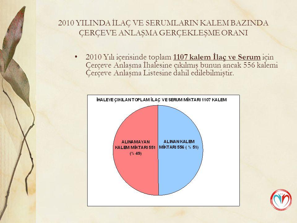 2010 YILINDA İLAÇ VE SERUMLARIN KALEM BAZINDA ÇERÇEVE ANLAŞMA GERÇEKLEŞME ORANI 2010 Yılı içerisinde toplam 1107 kalem İlaç ve Serum için Çerçeve Anlaşma İhalesine çıkılmış bunun ancak 556 kalemi Çerçeve Anlaşma Listesine dahil edilebilmiştir.