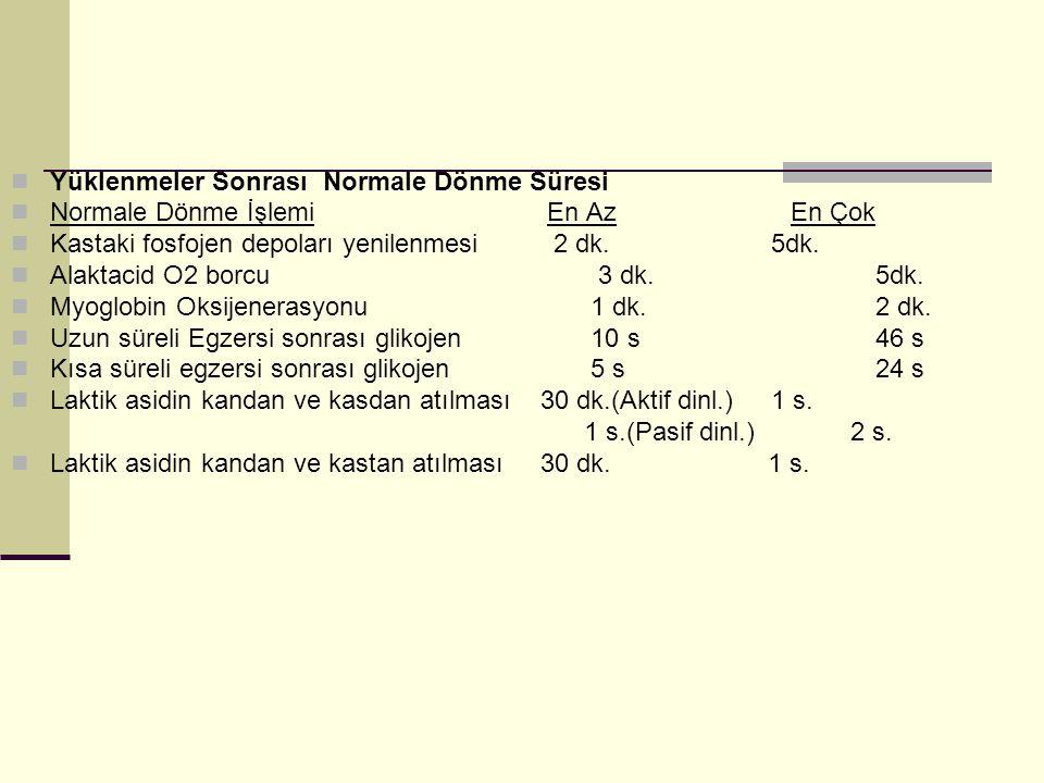 Yüklenmeler Sonrası Normale Dönme Süresi Normale Dönme İşlemi En Az En Çok Kastaki fosfojen depoları yenilenmesi 2 dk. 5dk. Alaktacid O2 borcu 3 dk. 5