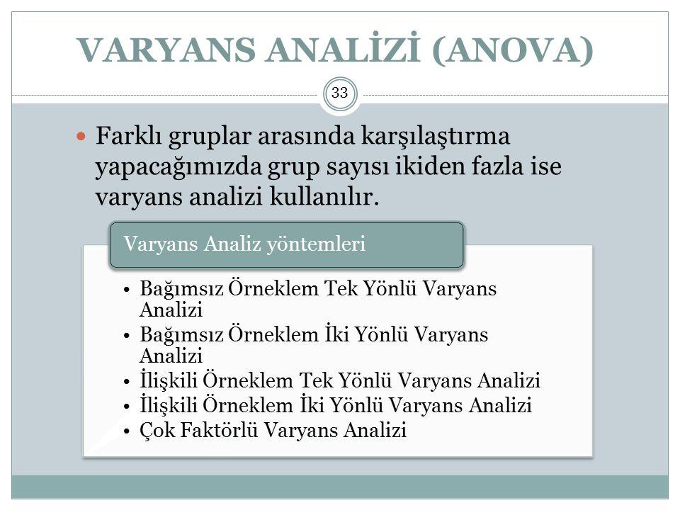 VARYANS ANALİZİ (ANOVA) Farklı gruplar arasında karşılaştırma yapacağımızda grup sayısı ikiden fazla ise varyans analizi kullanılır.