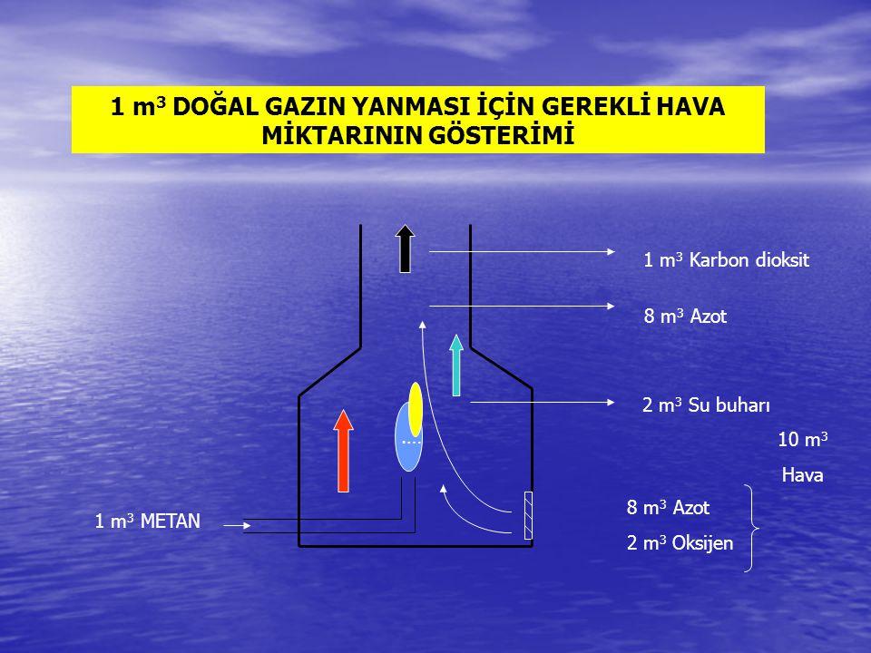 .… 1 m 3 Karbon dioksit 8 m 3 Azot 2 m 3 Su buharı 8 m 3 Azot 2 m 3 Oksijen 10 m 3 Hava 1 m 3 METAN 1 m 3 DOĞAL GAZIN YANMASI İÇİN GEREKLİ HAVA MİKTARININ GÖSTERİMİ
