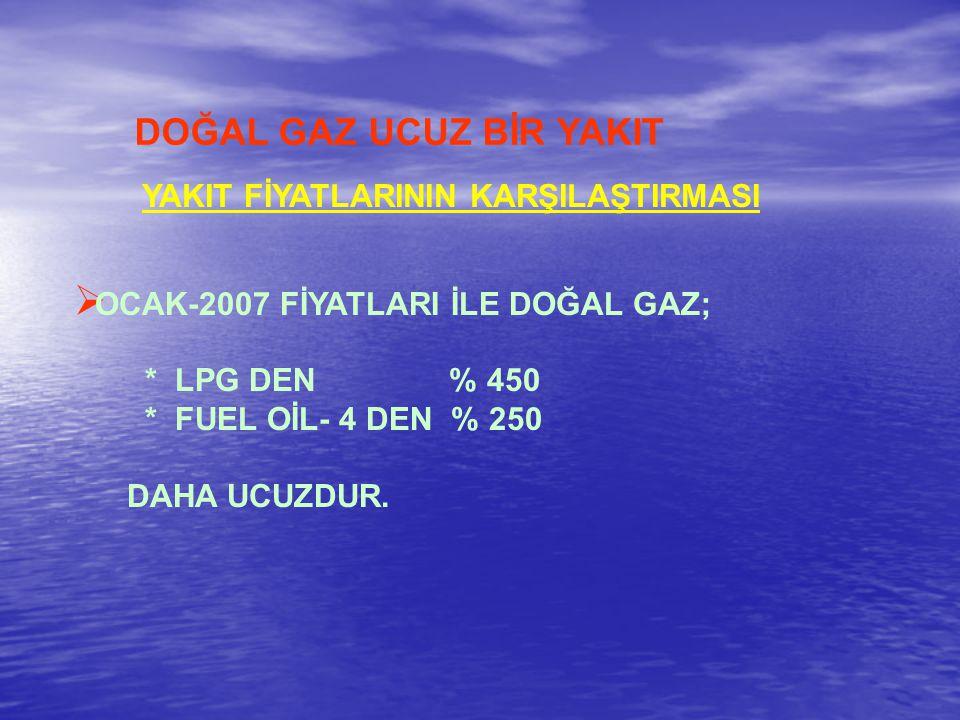 DOĞAL GAZ UCUZ BİR YAKIT  OCAK-2007 FİYATLARI İLE DOĞAL GAZ; * LPG DEN % 450 * FUEL OİL- 4 DEN % 250 DAHA UCUZDUR.
