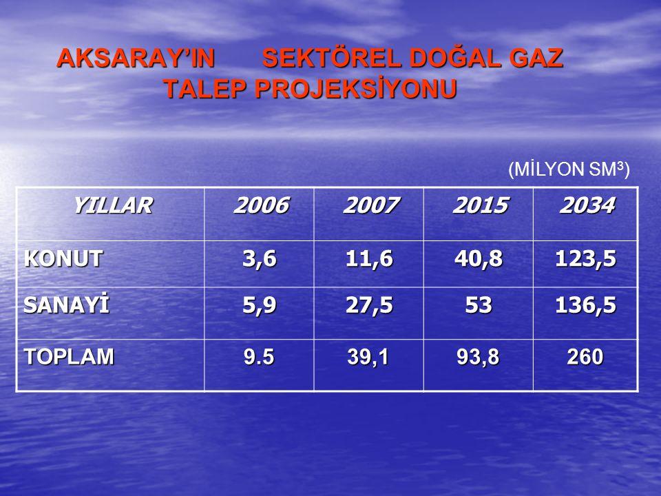 AKSARAY'IN SEKTÖREL DOĞAL GAZ TALEP PROJEKSİYONU (MİLYON SM 3 ) YILLAR2006200720152034 KONUT3,611,640,8123,5 SANAYİ5,927,553136,5 TOPLAM9.539,193,8260
