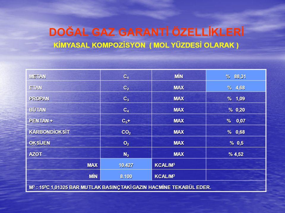 DOĞAL GAZ GARANTİ ÖZELLİKLERİ METAN C1C1C1C1MİN % 88,31 ETAN C2C2C2C2MAX % 4,68 PROPAN C3C3C3C3MAX % 1,09 BÜTAN C4C4C4C4MAX % 0,20 % 0,20 PENTAN + C5+C5+C5+C5+MAX % 0,07 KARBONDİOKSİT CO 2 MAX % 0,68 OKSİJEN O2O2O2O2MAX % 0,5 % 0,5 AZOT N2N2N2N2MAX % 4,52 MAX10.427 KCAL/M 3 MİN8.100 M 3 : 15 0 C 1,01325 BAR MUTLAK BASINÇTAKİ GAZIN HACMİNE TEKABÜL EDER.