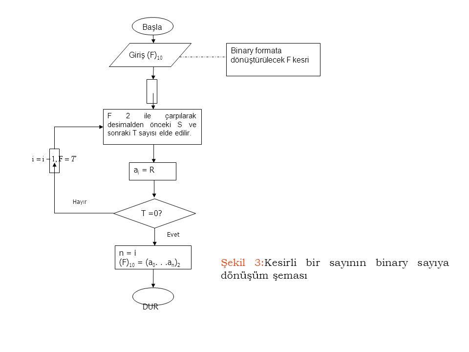 Başla Giriş (F) 10 F 2 ile çarpılarak desimalden önceki S ve sonraki T sayısı elde edilir. a i = R T =0? n = i (F) 10 = (a 0...a n ) 2 DUR Binary form
