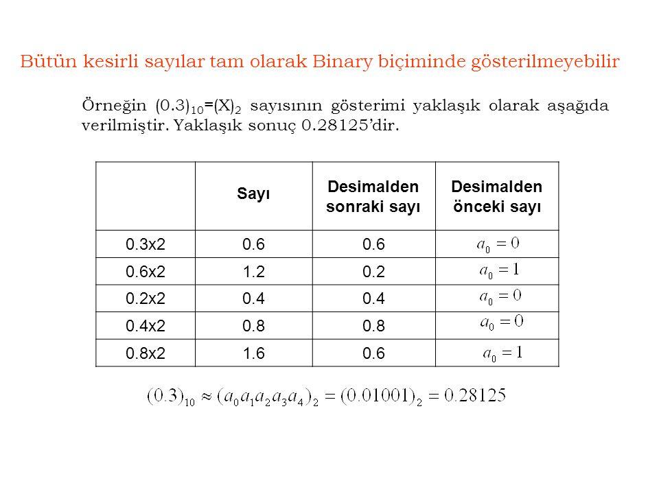 Bütün kesirli sayılar tam olarak Binary biçiminde gösterilmeyebilir Sayı Desimalden sonraki sayı Desimalden önceki sayı 0.3x20.6 0.6x21.20.2 0.2x20.4