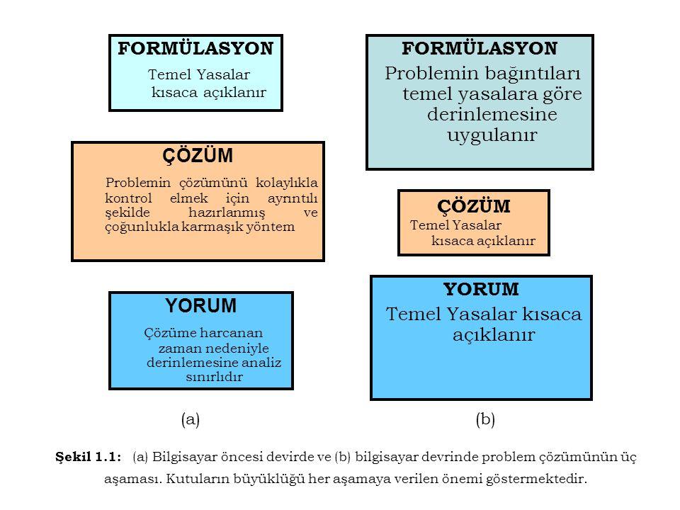 Şekil 1.1: (a) Bilgisayar öncesi devirde ve (b) bilgisayar devrinde problem çözümünün üç aşaması. Kutuların büyüklüğü her aşamaya verilen önemi göster
