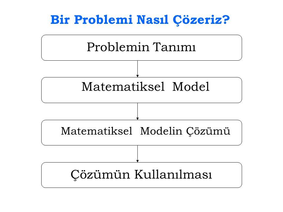 Bir Problemi Nasıl Çözeriz? Problemin Tanımı Matematiksel Model Matematiksel Modelin Çözümü Çözümün Kullanılması