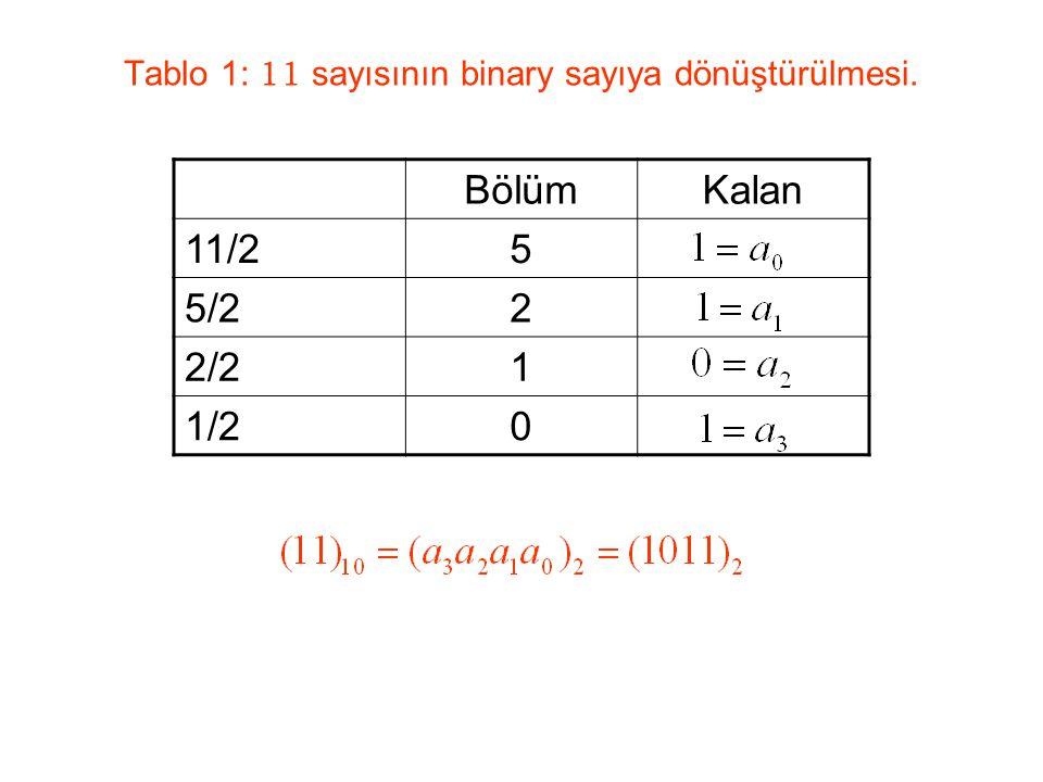 Tablo 1: 11 sayısının binary sayıya dönüştürülmesi. BölümKalan 11/25 5/22 2/21 1/20