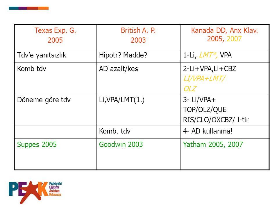 Hızlı döngülü BP Bozuklukta İdame Tedavisi Birinci Sıra: Lithium, lamotrigine*, divalproex İkinci Sıra : Lithium + divalproex, lithium+carbamazepine, Lithium / divalproex +LMT veya OLZ Üçüncü Sıra: Lithium or divalproex + topiramate, olanzapine, quetiapine, risperidone, clozapine, oxcarbazepine, levothyroxine Antidepresanların kullanılması önerilmiyor.