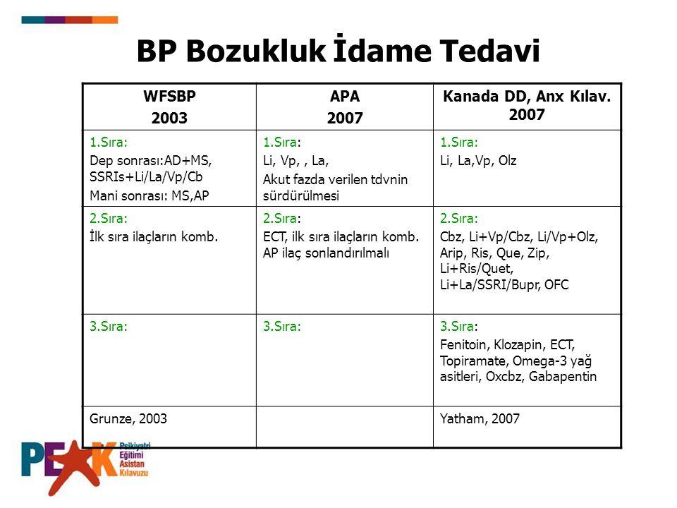 BP Bozukluk İdame Tedavi WFSBP 2003 APA 2007 Kanada DD, Anx Kılav. 2007 1.Sıra: Dep sonrası:AD+MS, SSRIs+Li/La/Vp/Cb Mani sonrası: MS,AP 1.Sıra: Li, V