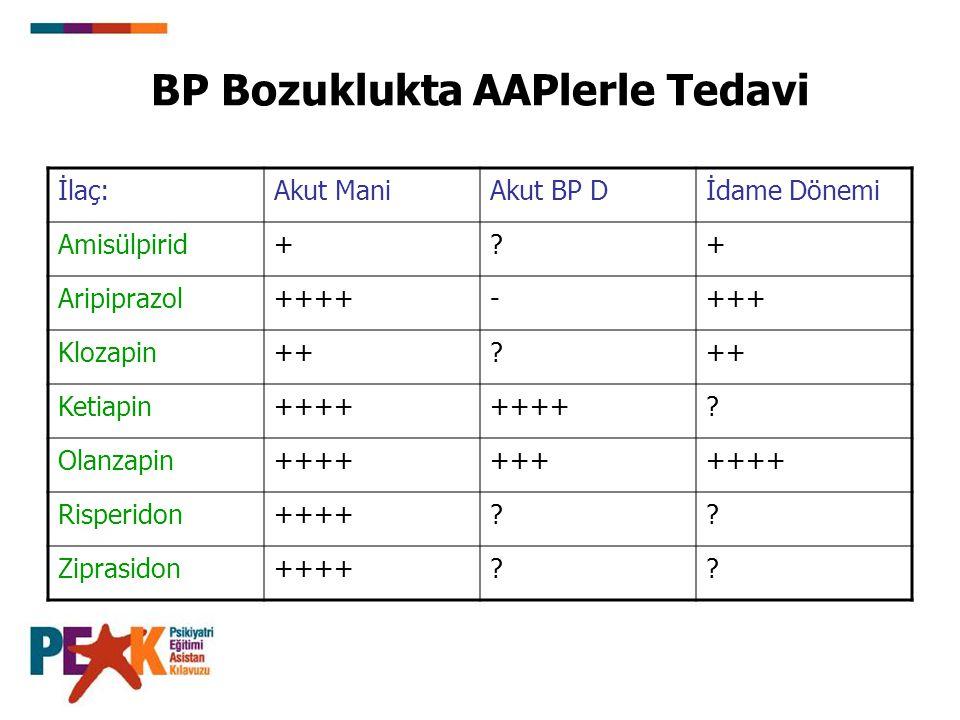 BP Bozuklukta AAPlerle Tedavi İlaç:Akut ManiAkut BP Dİdame Dönemi Amisülpirid+?+ Aripiprazol++++-+++ Klozapin++? Ketiapin++++ ? Olanzapin+++++++++++ R