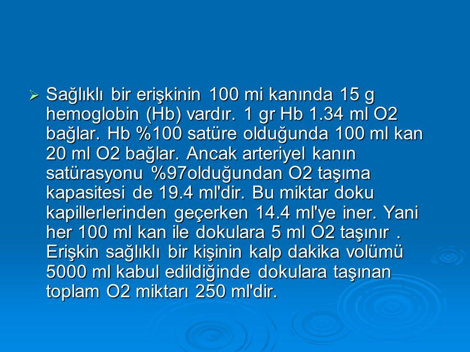  Sağlıklı bir erişkinin 100 mi kanında 15 g hemoglobin (Hb) vardır. 1 gr Hb 1.34 ml O2 bağlar. Hb %100 satüre olduğunda 100 ml kan 20 ml O2 bağlar. A