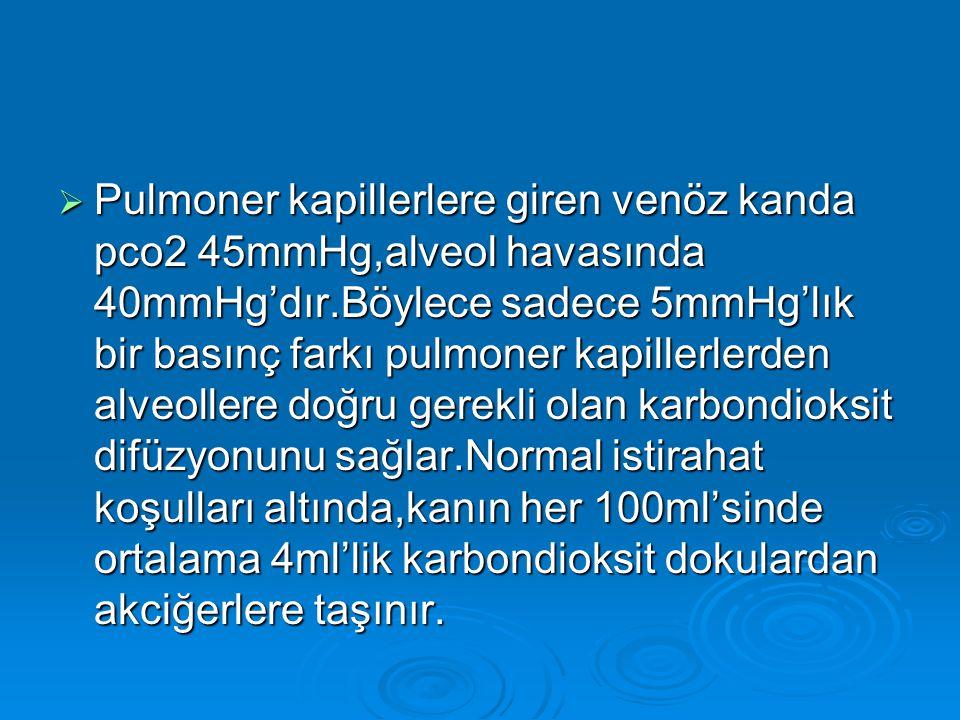  Pulmoner kapillerlere giren venöz kanda pco2 45mmHg,alveol havasında 40mmHg'dır.Böylece sadece 5mmHg'lık bir basınç farkı pulmoner kapillerlerden al