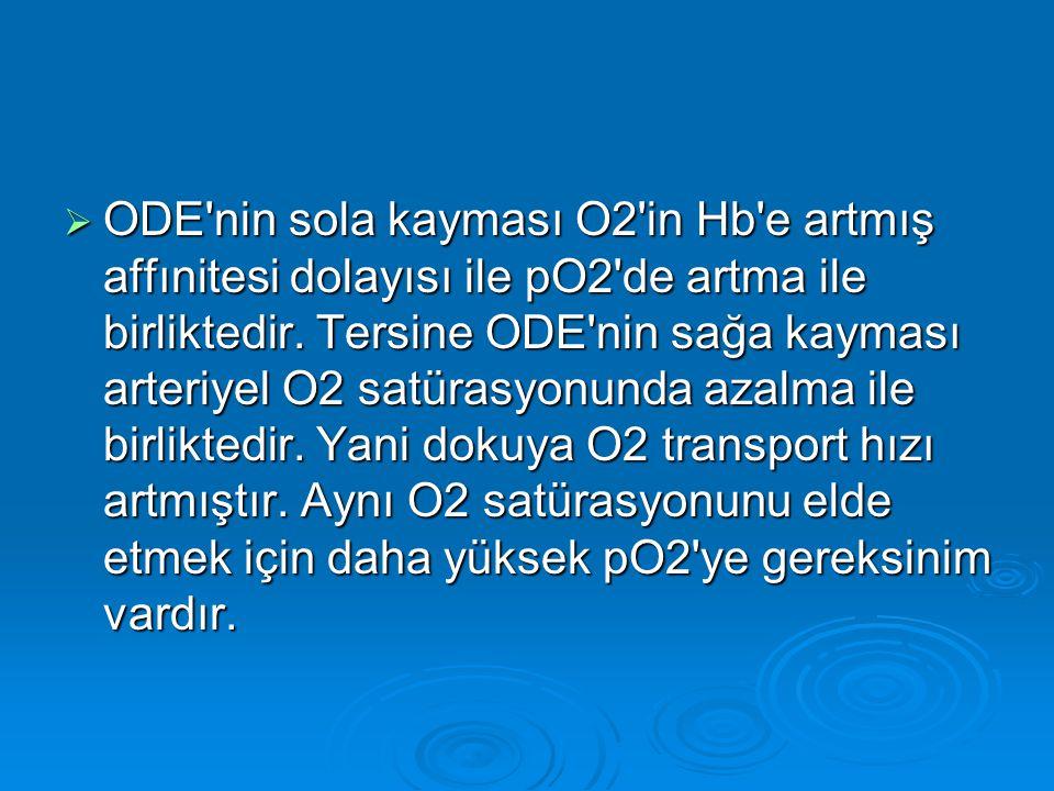  ODE'nin sola kayması O2'in Hb'e artmış affınitesi dolayısı ile pO2'de artma ile birliktedir. Tersine ODE'nin sağa kayması arteriyel O2 satürasyonund