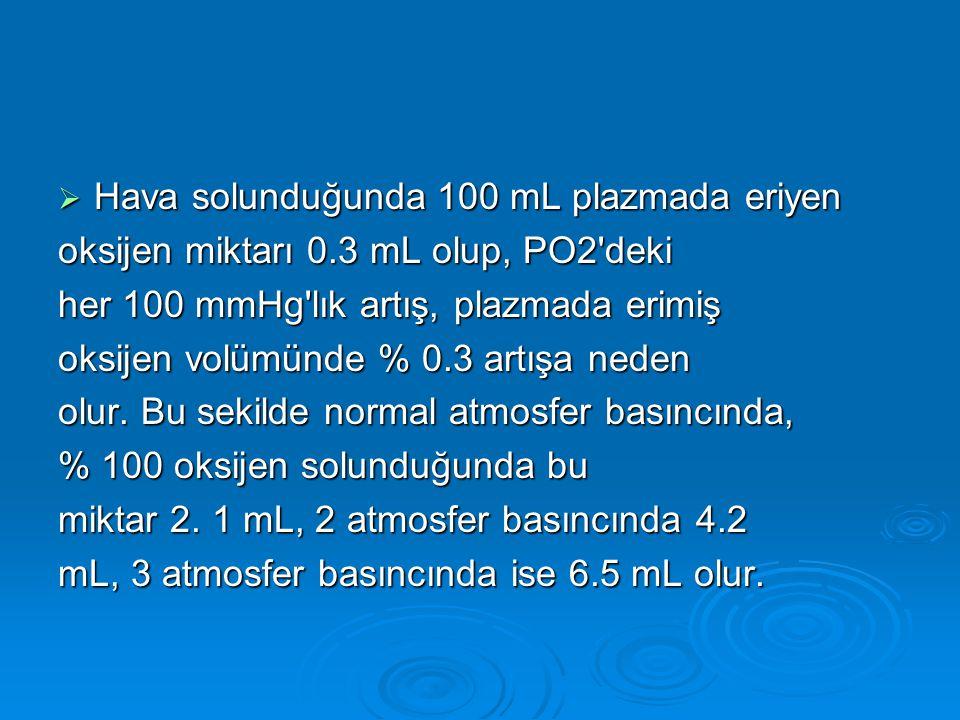  Hava solunduğunda 100 mL plazmada eriyen oksijen miktarı 0.3 mL olup, PO2'deki her 100 mmHg'lık artış, plazmada erimiş oksijen volümünde % 0.3 artış