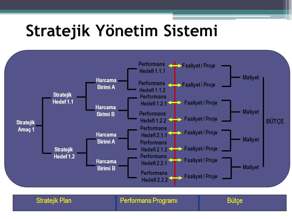 Stratejik Yönetim Sistemi Stratejik Amaç 1 Stratejik Hedef 1.1 Stratejik Hedef 1.2 Performans Hedefi 1.1.1 Performans Hedefi 1.1.2 Performans Hedefi 1.2.1 Performans Hedefi 1.2.2 Performans Hedefi 2.1.1 Performans Hedefi 2.1.2 Performans Hedefi 2.2.1 Performans Hedefi 2.2.2 Faaliyet / Proje Harcama Birimi A Harcama Birimi B Harcama Birimi A Harcama Birimi B Stratejik PlanPerformans ProgramıBütçe Maliyet BÜTÇE