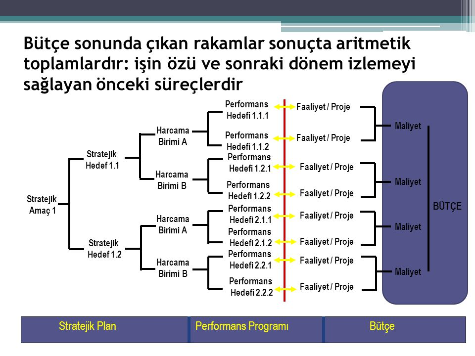 Bütçe sonunda çıkan rakamlar sonuçta aritmetik toplamlardır: işin özü ve sonraki dönem izlemeyi sağlayan önceki süreçlerdir Stratejik Amaç 1 Stratejik Hedef 1.1 Stratejik Hedef 1.2 Performans Hedefi 1.1.1 Performans Hedefi 1.1.2 Performans Hedefi 1.2.1 Performans Hedefi 1.2.2 Performans Hedefi 2.1.1 Performans Hedefi 2.1.2 Performans Hedefi 2.2.1 Performans Hedefi 2.2.2 Faaliyet / Proje Harcama Birimi A Harcama Birimi B Harcama Birimi A Harcama Birimi B Stratejik PlanPerformans ProgramıBütçe Maliyet BÜTÇE