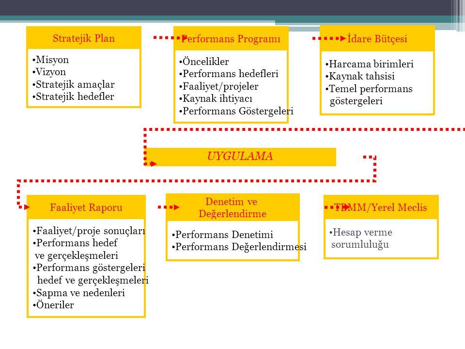 Performans Programı Öncelikler Performans hedefleri Faaliyet/projeler Kaynak ihtiyacı Performans Göstergeleri Stratejik Plan Misyon Vizyon Stratejik amaçlar Stratejik hedefler İdare Bütçesi Harcama birimleri Kaynak tahsisi Temel performans göstergeleri Faaliyet Raporu Faaliyet/proje sonuçları Performans hedef ve gerçekleşmeleri Performans göstergeleri hedef ve gerçekleşmeleri Sapma ve nedenleri Öneriler Denetim ve Değerlendirme Performans Denetimi Performans Değerlendirmesi UYGULAMA TBMM/Yerel Meclis Hesap verme sorumluluğu