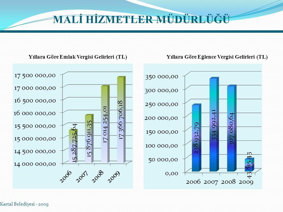 Kartal Belediyesi - 2009 Yıllara Göre Emlak Vergisi Gelirleri (TL)Yıllara Göre Eğlence Vergisi Gelirleri (TL)