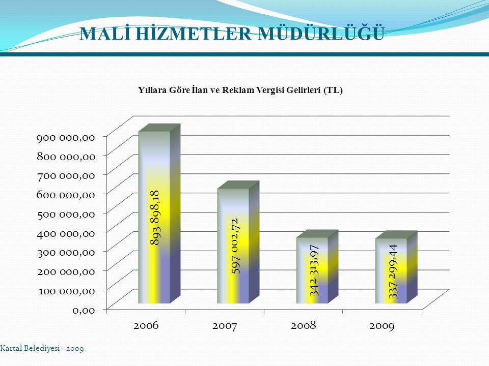 MALİ HİZMETLER MÜDÜRLÜĞÜ Kartal Belediyesi - 2009 Yıllara Göre İlan ve Reklam Vergisi Gelirleri (TL)