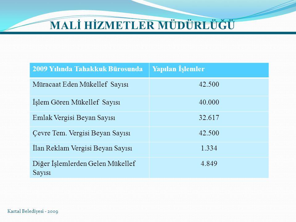  Tahsilat servisinde toplam 7 vezneyle 120.000 adet makbuz kullanılarak toplam 38.198.54,59 TL tahsil edildi.