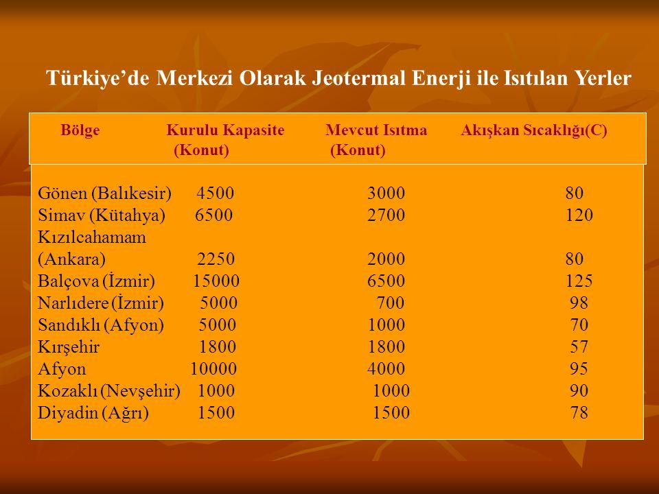 Jeotermal Sahaların Yer, Kapasite ve Kullanım Alanları (www.enerji.gov.tr)